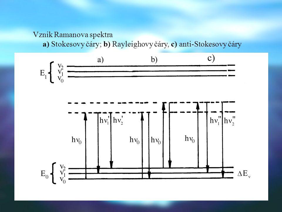 TEORETICKÝ ZÁKLAD  E  E n – E o (quasi-excitovaný stav)  ν̃ = ν̃ o - ν̃ i ´ Stokesovy čáry  ν̃ = ν̃ i ´´- ν̃ o anti-Stokesovy čáry (intenzita stoupá s teplotou - obsazení vyšších stavů)  ν̃ Ramanův posun; poloha signálu nezávisí na o.