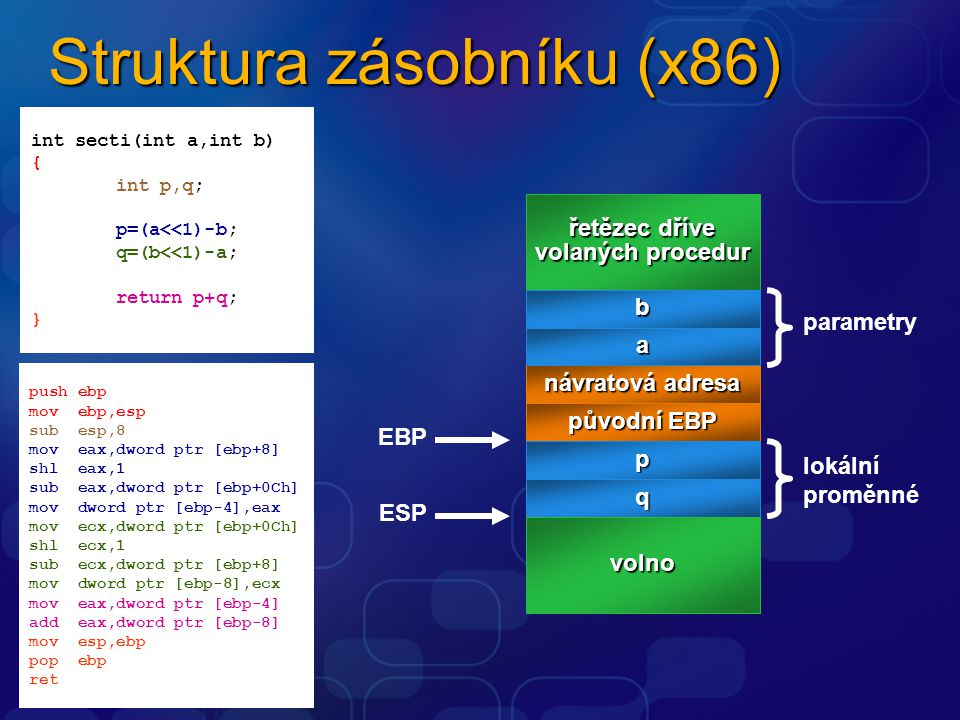 Struktura zásobníku (x86) push ebp mov ebp,esp sub esp,8 mov eax,dword ptr [ebp+8] shl eax,1 sub eax,dword ptr [ebp+0Ch] mov dword ptr [ebp-4],eax mov ecx,dword ptr [ebp+0Ch] shl ecx,1 sub ecx,dword ptr [ebp+8] mov dword ptr [ebp-8],ecx mov eax,dword ptr [ebp-4] add eax,dword ptr [ebp-8] mov esp,ebp pop ebp ret int secti(int a,int b) { int p,q; p=(a<<1)-b; q=(b<<1)-a; return p+q; } návratová adresa řetězec dříve volaných procedur b a původní EBP p q volno parametry lokální proměnné EBP ESP