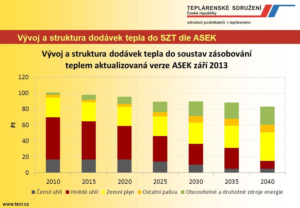 sdružení podnikatelů v teplárenství www.tscr.cz Vývoj a struktura dodávek tepla do SZT dle ASEK