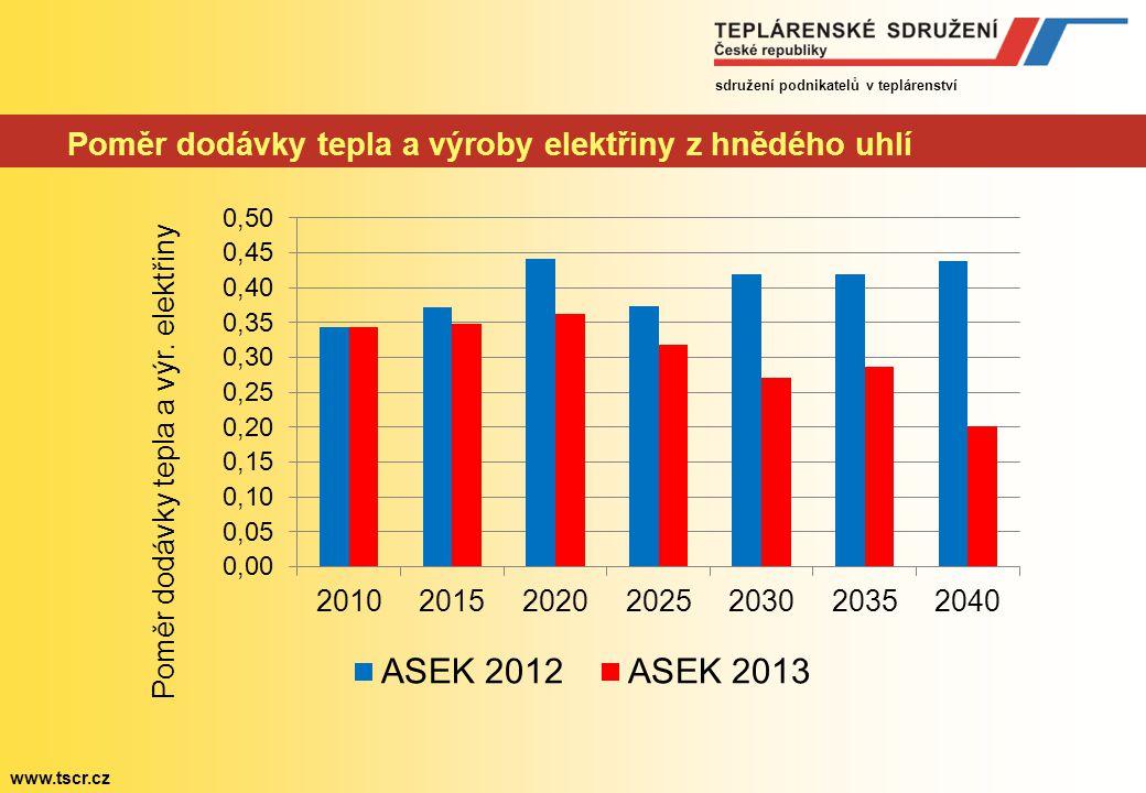 sdružení podnikatelů v teplárenství www.tscr.cz Poměr dodávky tepla a výroby elektřiny z hnědého uhlí