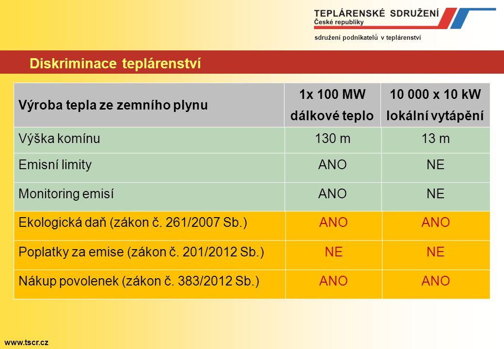 sdružení podnikatelů v teplárenství www.tscr.cz Diskriminace teplárenství Výška komínu130 m13 m Emisní limityANONE Monitoring emisíANONE Ekologická da