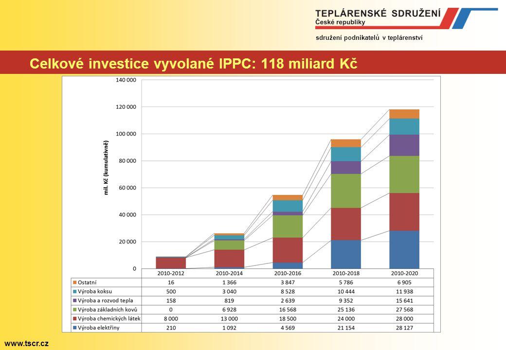 sdružení podnikatelů v teplárenství www.tscr.cz Celkové investice vyvolané IPPC: 118 miliard Kč