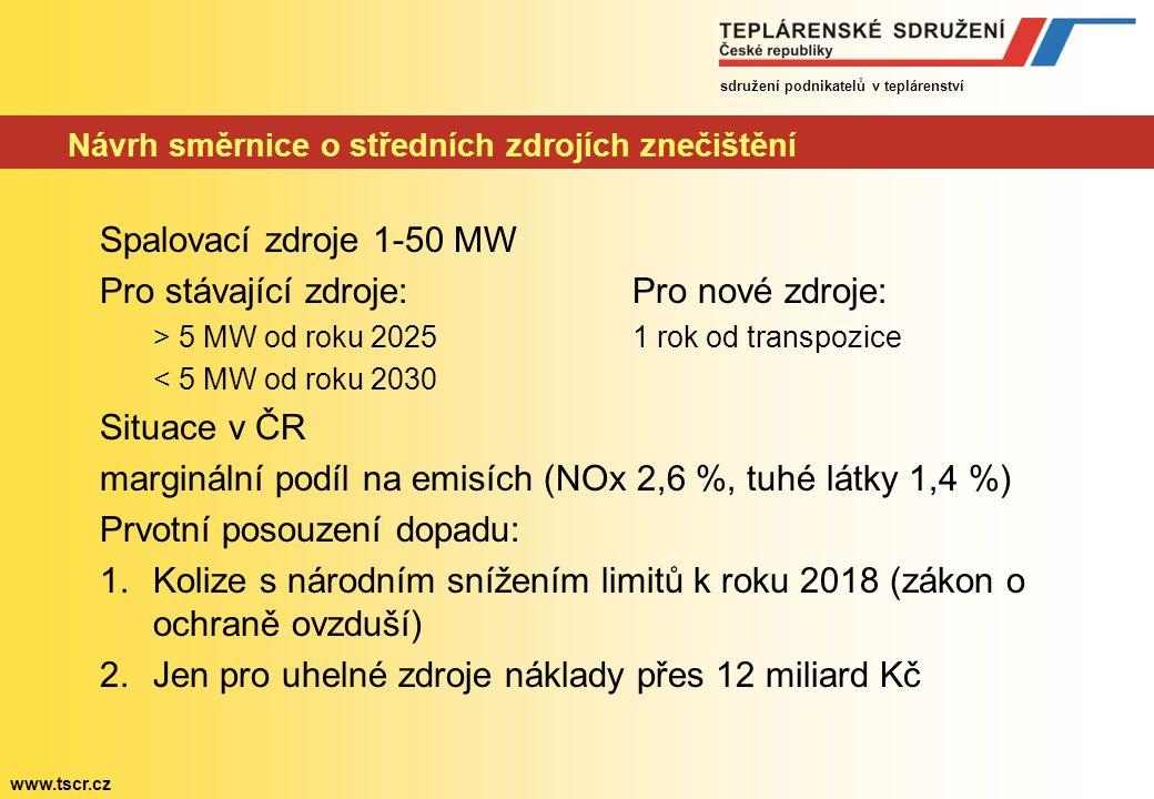 sdružení podnikatelů v teplárenství www.tscr.cz Návrh směrnice o středních zdrojích znečištění Spalovací zdroje 1-50 MW Pro stávající zdroje:Pro nové zdroje: > 5 MW od roku 20251 rok od transpozice < 5 MW od roku 2030 Situace v ČR marginální podíl na emisích (NOx 2,6 %, tuhé látky 1,4 %) Prvotní posouzení dopadu: 1.Kolize s národním snížením limitů k roku 2018 (zákon o ochraně ovzduší) 2.Jen pro uhelné zdroje náklady přes 12 miliard Kč