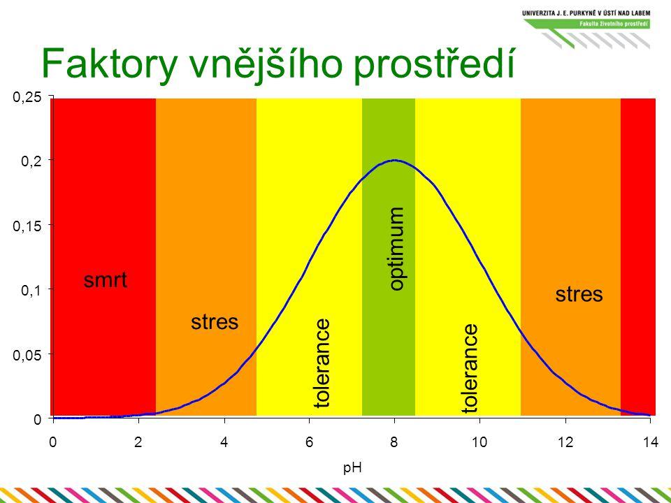 Kyslíkový efekt Zobecnění Pasteurova efektu –na jiné organismy (bakterie) –na jiné metabolické dráhy = Kyslík reprimuje metabolické dráhy, které jsou v jeho přítomnosti zbytečné nebo nežádoucí –fermentace –respirace jiných substrátů (dusičnanů…) Kyslík indukuje dráhy, kterou jsou k jeho využití potřebné –citrátový cyklus –dýchací řetězec –… Regulace obvykle na úrovni transkripce –málo prozkoumané