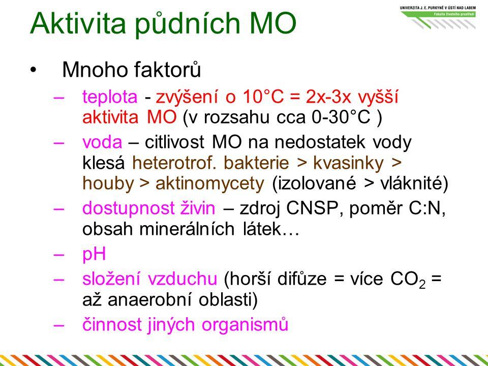Aktivita půdních MO Mnoho faktorů –teplota - zvýšení o 10°C = 2x-3x vyšší aktivita MO (v rozsahu cca 0-30°C ) –voda – citlivost MO na nedostatek vody