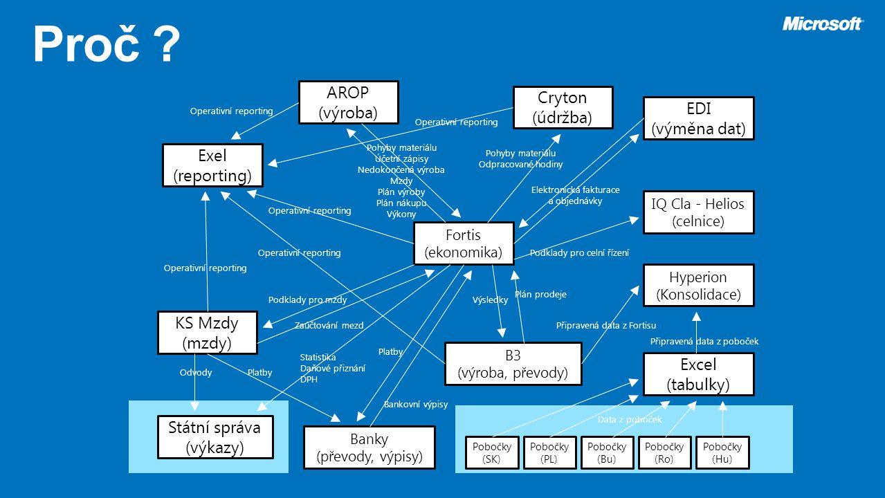 Fortis (ekonomika) B3 (výroba, převody) Cryton (údržba) EDI (výměna dat) Exel (reporting) AROP (výroba) KS Mzdy (mzdy) Excel (tabulky) Banky (převody,