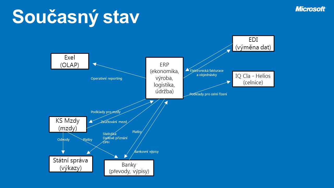 ERP (ekonomika, výroba, logistika, údržba) EDI (výměna dat) Exel (OLAP) KS Mzdy (mzdy) Banky (převody, výpisy) Bankovní výpisy Platby Podklady pro mzd