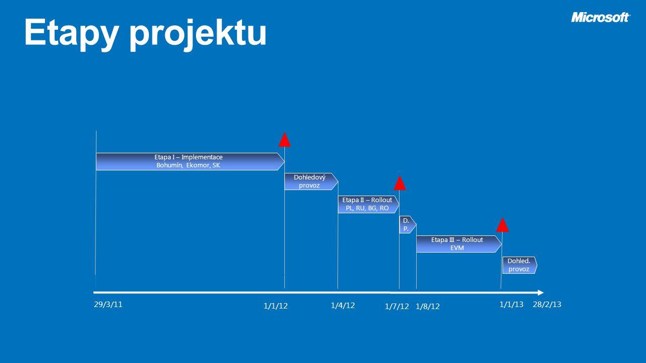 Etapa I – Implementace Bohumín, Ekomor, SK 28/2/13 Dohled. provoz Dohledový provoz 29/3/11 D. P. Etapa II – Rollout PL, RU, BG, RO Etapa III – Rollout