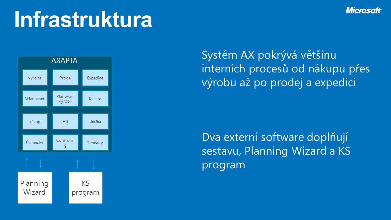 AXAPTA Planning Wizard KS program VýrobaProdej Expedice Skladování Plánování výroby Kvalita Nákup HR Údržba Účetnictví Controllin g Treasury Systém AX