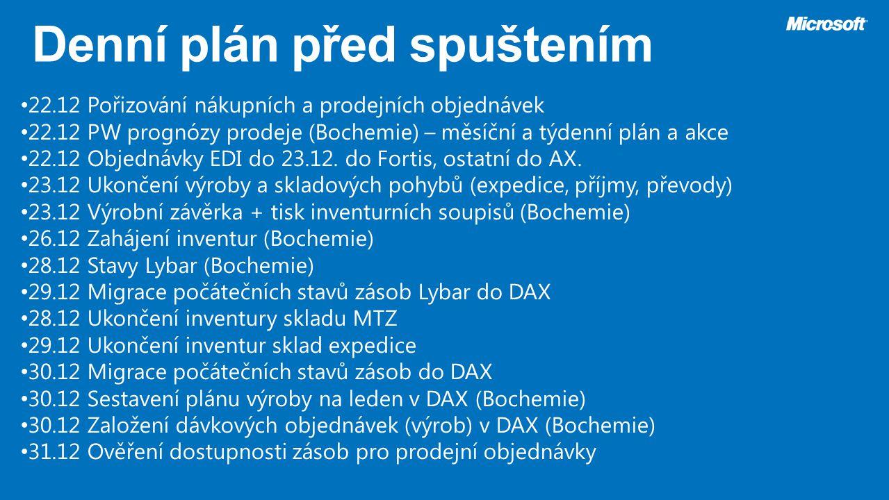 22.12Pořizování nákupních a prodejních objednávek 22.12PW prognózy prodeje (Bochemie) – měsíční a týdenní plán a akce 22.12Objednávky EDI do 23.12. do