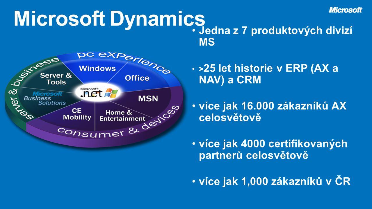 Jedna z 7 produktových divizí MS > 25 let historie v ERP (AX a NAV) a CRM více jak 16.000 zákazníků AX celosvětově více jak 4000 certifikovaných partn