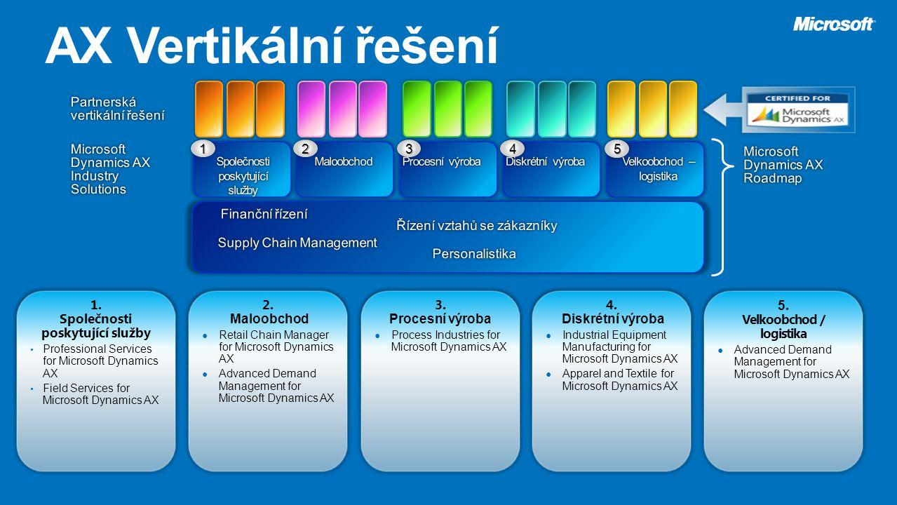 1234 1. Společnosti poskytující služby Professional Services for Microsoft Dynamics AX Field Services for Microsoft Dynamics AX 2. Maloobchod ● Retail