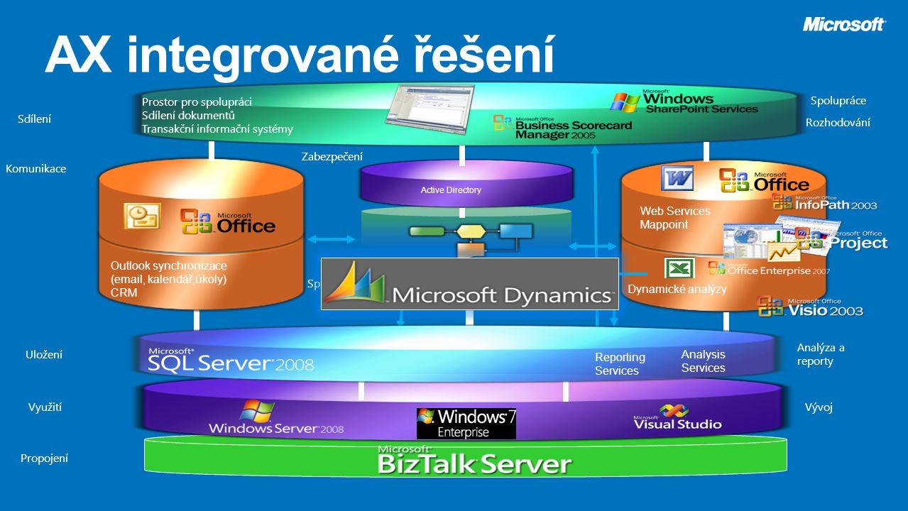 Web Services Mappoint Dynamické analýzy Outlook synchronizace (email, kalendář,úkoly) CRM Prostor pro spolupráci Sdílení dokumentů Transakční informač