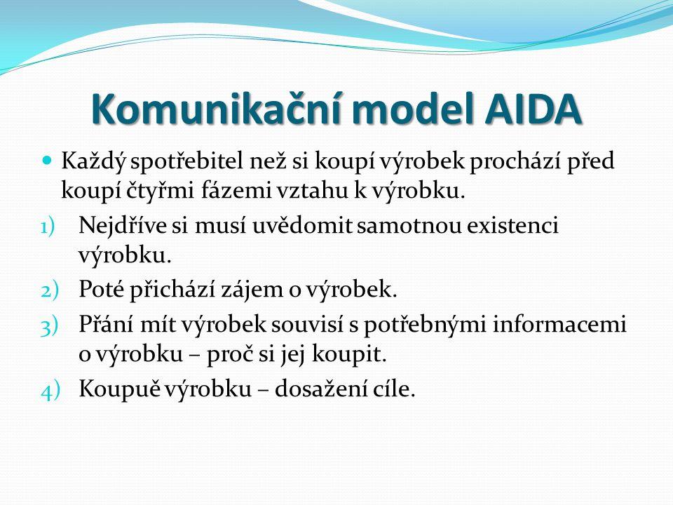 Komunikační model AIDA Každý spotřebitel než si koupí výrobek prochází před koupí čtyřmi fázemi vztahu k výrobku. 1) Nejdříve si musí uvědomit samotno