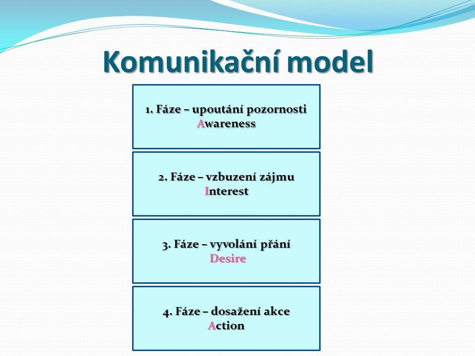 Komunikační model 1. Fáze – upoutání pozornosti Awareness 2. Fáze – vzbuzení zájmu Interest 3. Fáze – vyvolání přání Desire Desire 4. Fáze – dosažení