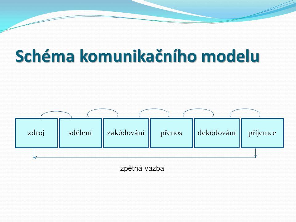 Schéma komunikačního modelu zdrojsdělenízakódovánípřenosdekódovánípříjemce zpětná vazba