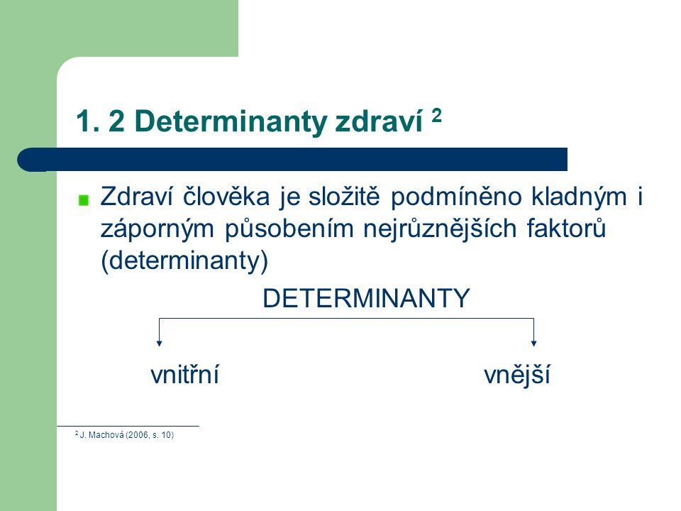 1. 2 Determinanty zdraví 2 Zdraví člověka je složitě podmíněno kladným i záporným působením nejrůznějších faktorů (determinanty) DETERMINANTY vnitřní