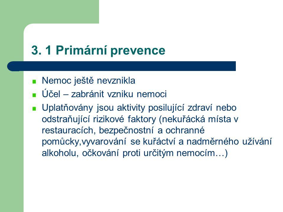 3. 1 Primární prevence Nemoc ještě nevznikla Účel – zabránit vzniku nemoci Uplatňovány jsou aktivity posilující zdraví nebo odstraňující rizikové fakt