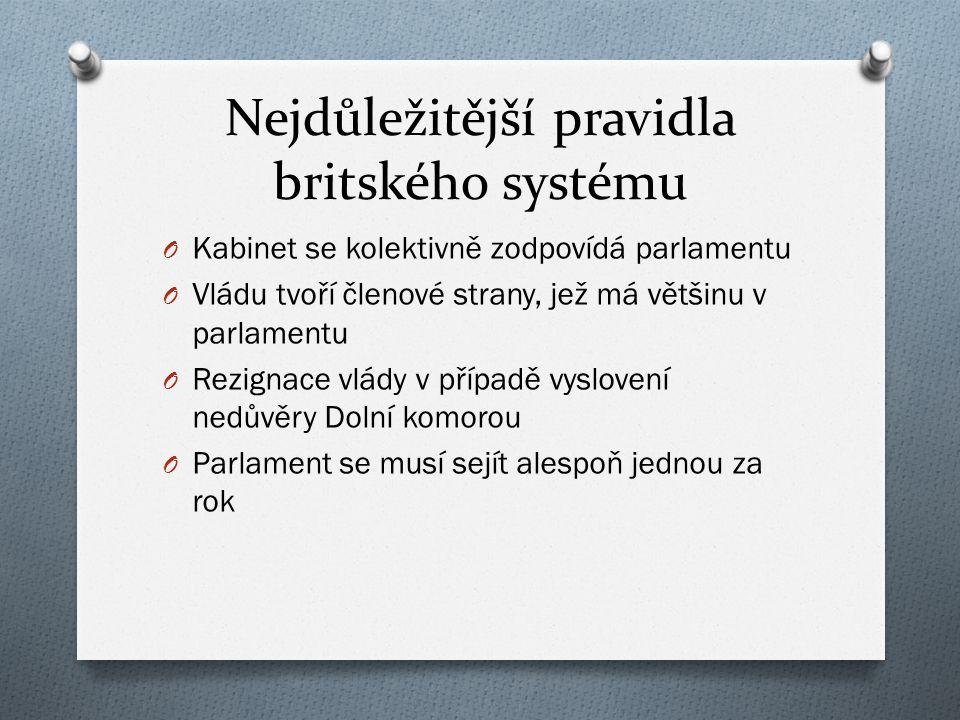 Exekutiva PanovníkMinisterský předsedaKabinetVláda a státní správa