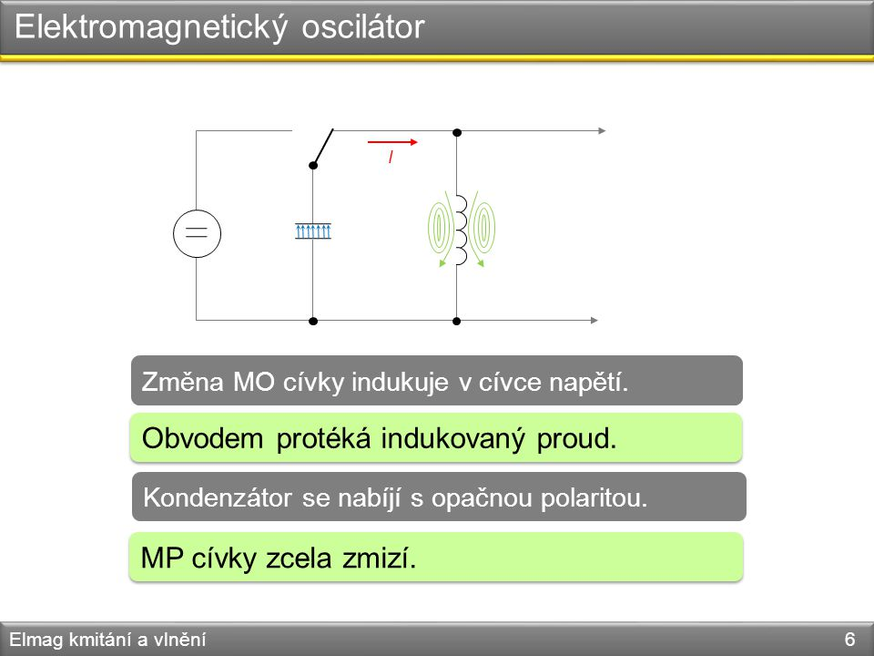 Elektromagnetický oscilátor Elmag kmitání a vlnění 6 Změna MO cívky indukuje v cívce napětí. Obvodem protéká indukovaný proud. Kondenzátor se nabíjí s