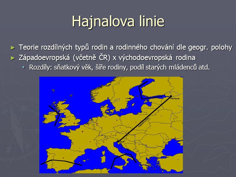 Hajnalova linie ► Teorie rozdílných typů rodin a rodinného chování dle geogr. polohy ► Západoevropská (včetně ČR) x východoevropská rodina  Rozdíly: