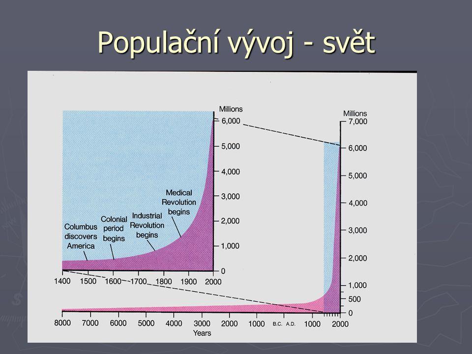 Populační vývoj - svět