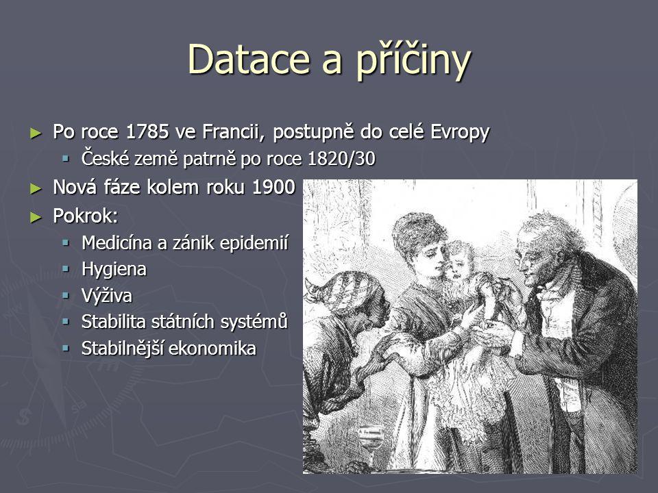 Datace a příčiny ► Po roce 1785 ve Francii, postupně do celé Evropy  České země patrně po roce 1820/30 ► Nová fáze kolem roku 1900 ► Pokrok:  Medicí