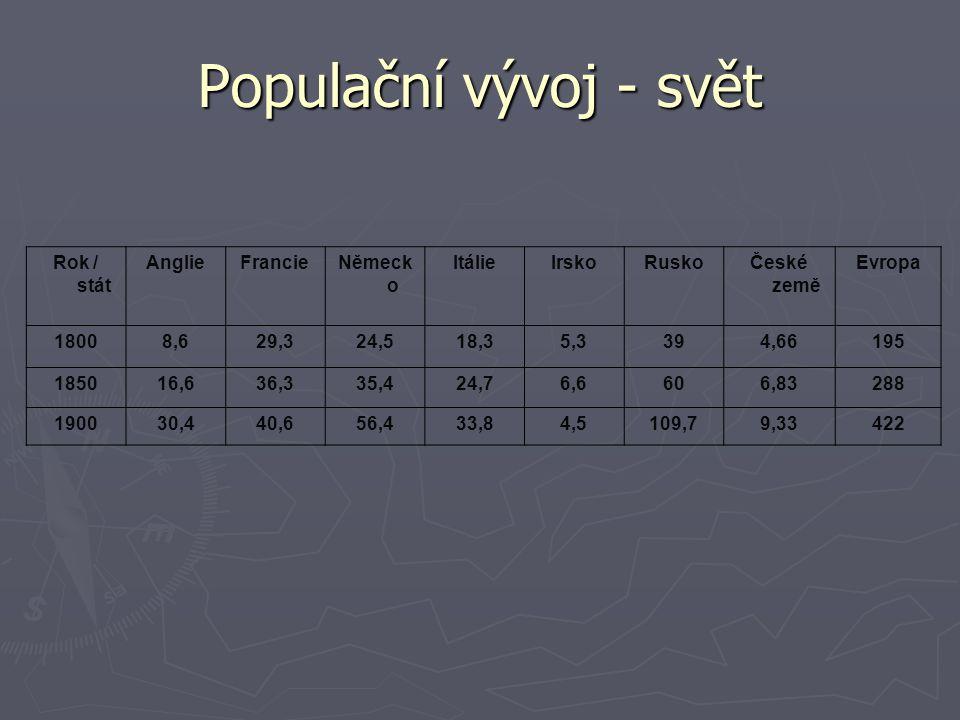 Populační vývoj - svět Rok / stát AnglieFrancieNěmeck o ItálieIrskoRuskoČeské země Evropa 18008,629,324,518,35,3394,66195 185016,636,335,424,76,6606,8