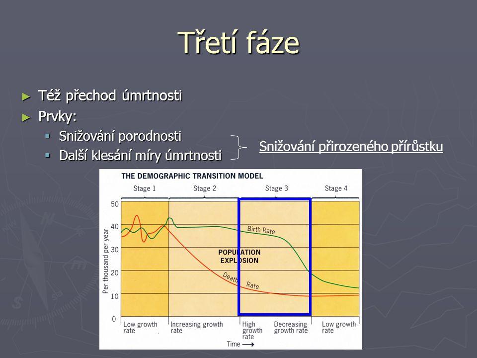 Třetí fáze ► Též přechod úmrtnosti ► Prvky:  Snižování porodnosti  Další klesání míry úmrtnosti Snižování přirozeného přírůstku