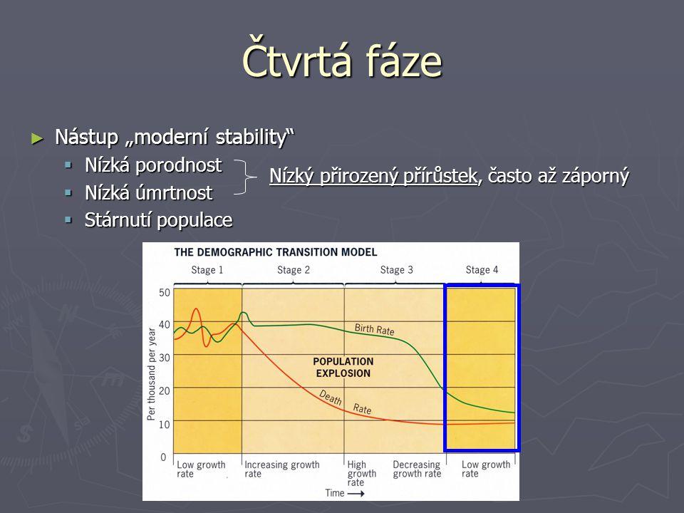 """Čtvrtá fáze ► Nástup """"moderní stability""""  Nízká porodnost  Nízká úmrtnost  Stárnutí populace Nízký přirozený přírůstek, často až záporný"""