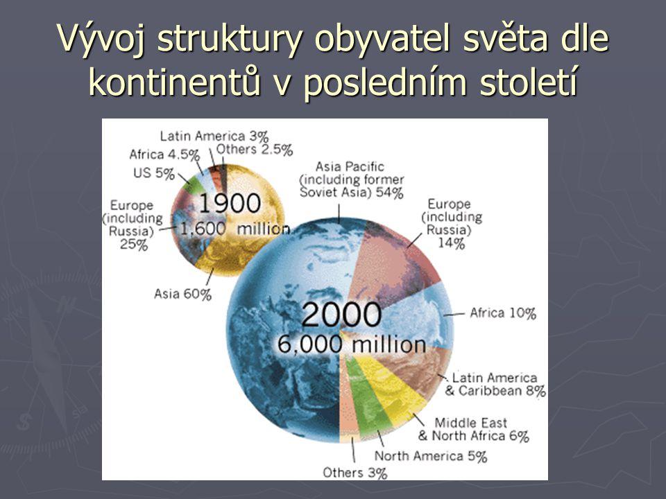 Vývoj struktury obyvatel světa dle kontinentů v posledním století