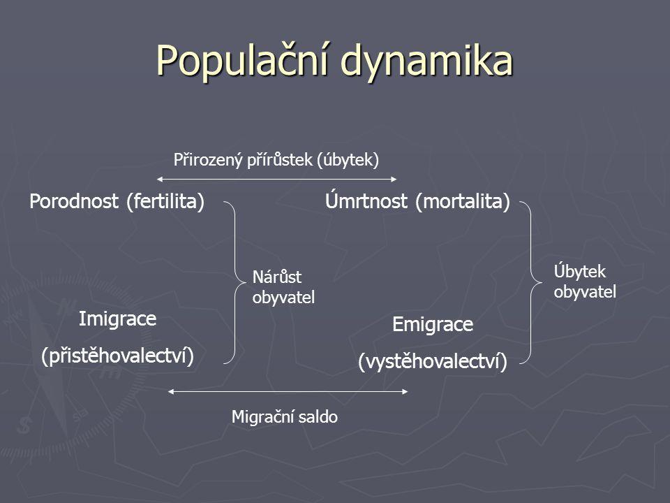 Populační dynamika Porodnost (fertilita)Úmrtnost (mortalita) Emigrace (vystěhovalectví) Imigrace (přistěhovalectví) Úbytek obyvatel Nárůst obyvatel Př