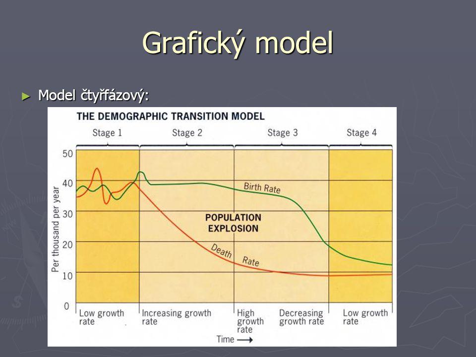 Grafický model ► Model čtyřfázový: