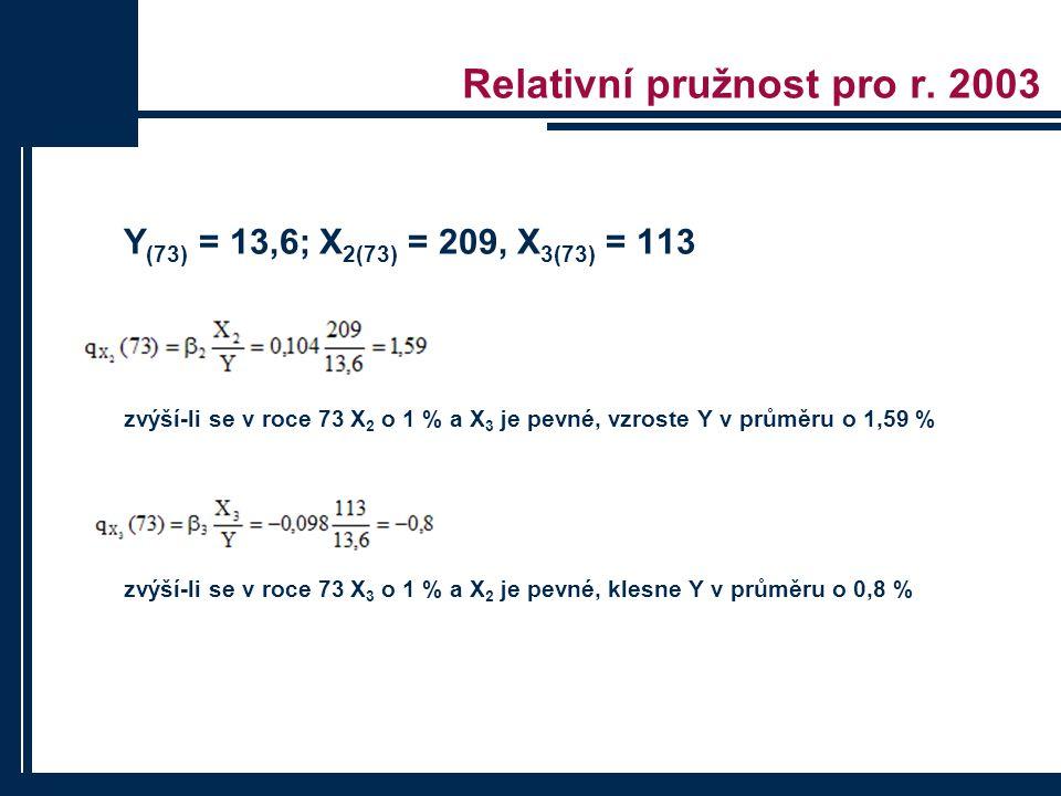 Relativní pružnost pro r. 2003 Y (73) = 13,6; X 2(73) = 209, X 3(73) = 113 zvýší-li se v roce 73 X 2 o 1 % a X 3 je pevné, vzroste Y v průměru o 1,59