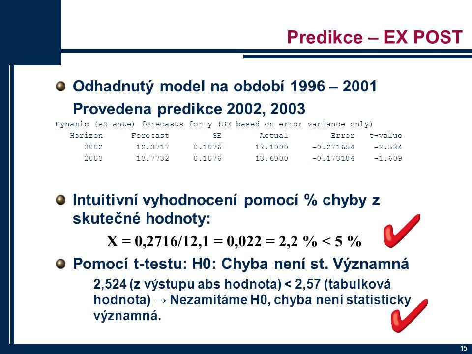 Predikce – EX POST Odhadnutý model na období 1996 – 2001 Provedena predikce 2002, 2003 Dynamic (ex ante) forecasts for y (SE based on error variance o