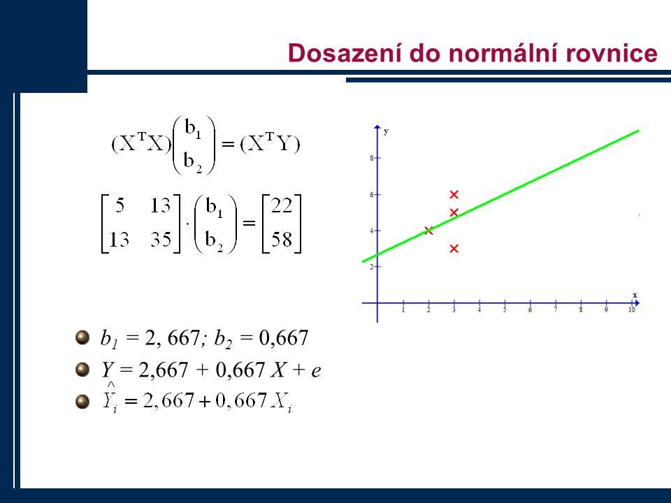 Dosazení do normální rovnice b 1 = 2, 667; b 2 = 0,667 Y = 2,667 + 0,667 X + e