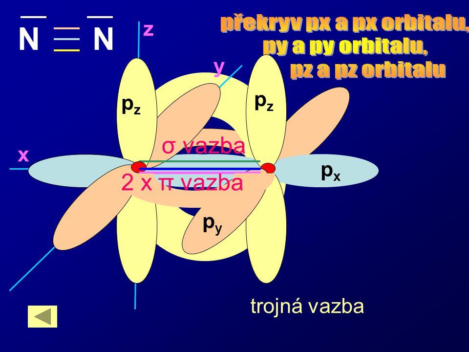 z y x pxpx pypy trojná vazba N pzpz pxpx pzpz pypy π vazba σ vazba 2 x
