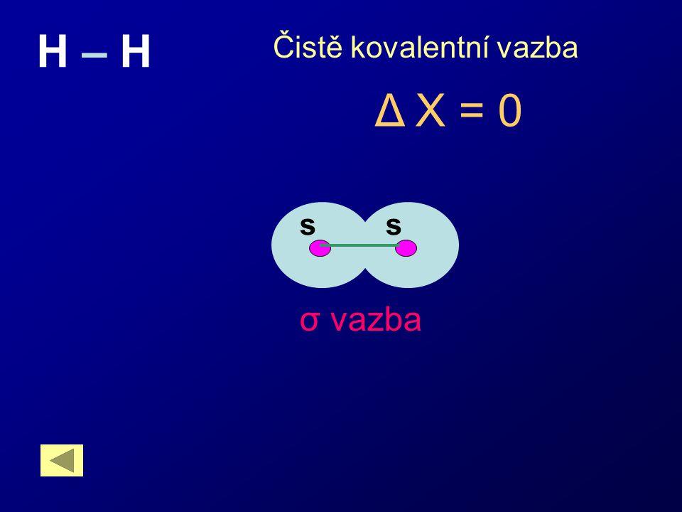 s σ vazba Čistě kovalentní vazba H – H s Δ X = 0