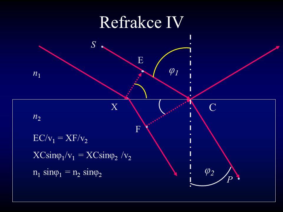 Refrakce IV C φ1φ1 F n1n1 n2n2 S P φ2φ2 E X EC/v 1 = XF/v 2 XCsinφ 1 /v 1 = XCsinφ 2 /v 2 n 1 sinφ 1 = n 2 sinφ 2