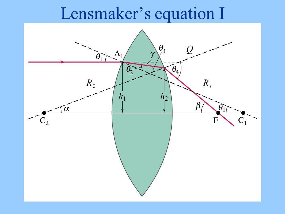 Lensmaker's equation I Q R1R1 R2R2