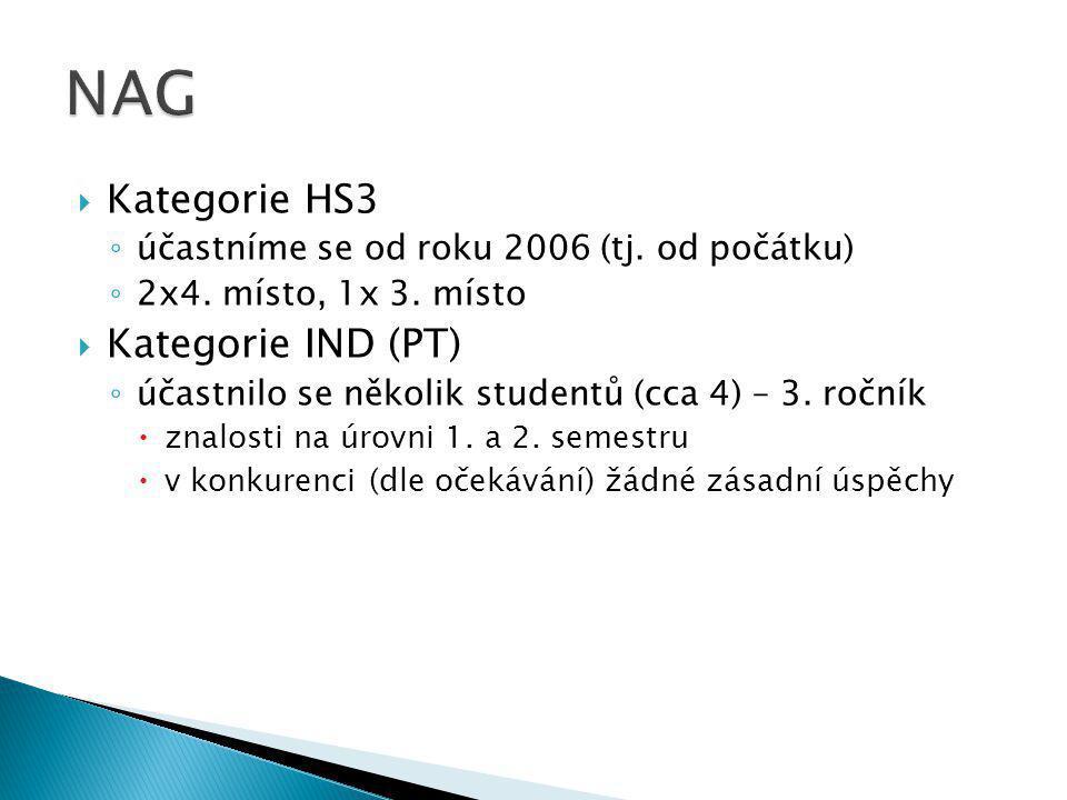  Kategorie HS3 ◦ účastníme se od roku 2006 (tj. od počátku) ◦ 2x4. místo, 1x 3. místo  Kategorie IND (PT) ◦ účastnilo se několik studentů (cca 4) –