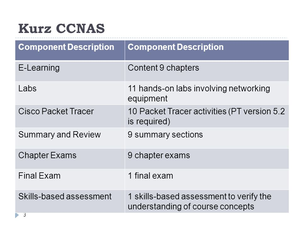 Předmět ABPSP - Bezpečnost počítačových sítí 4  1+3h  5 kreditů,  1.