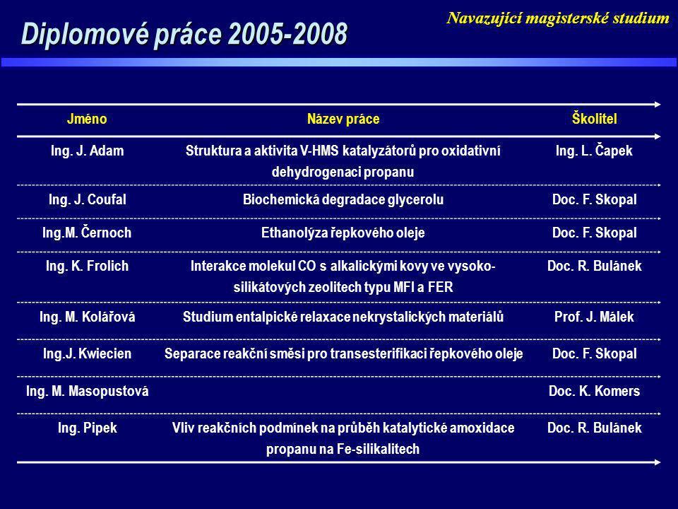 Diplomové práce 2005-2008 Diplomové práce 2005-2008 JménoNázev práceŠkolitel Ing. J. Adam Struktura a aktivita V-HMS katalyzátorů pro oxidativní dehyd