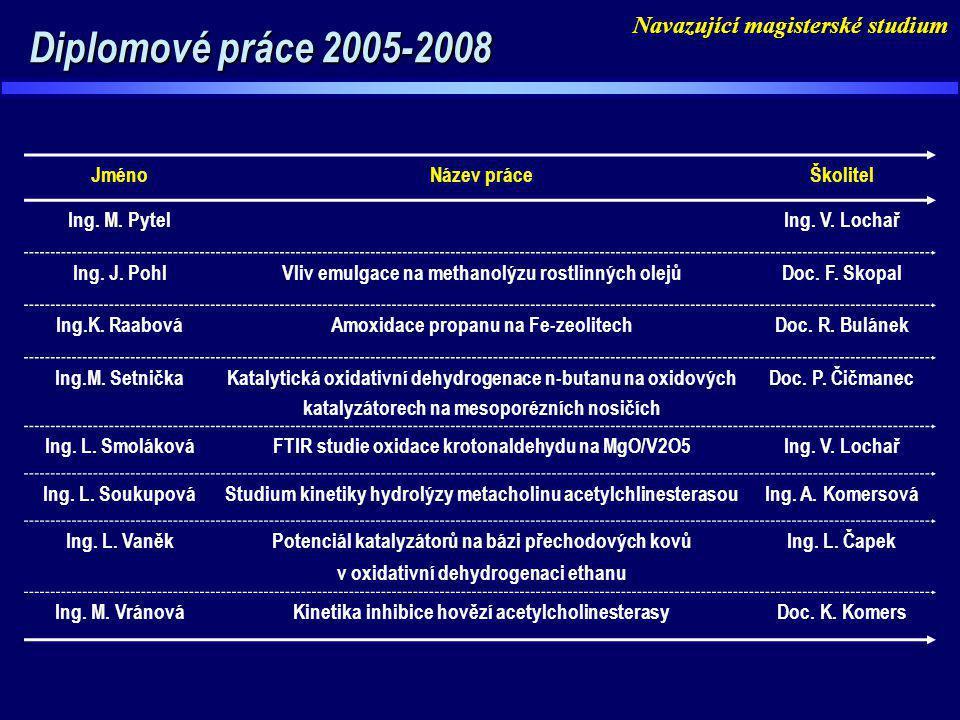 Diplomové práce 2005-2008 Diplomové práce 2005-2008 JménoNázev práceŠkolitel Ing. M. PytelIng. V. Lochař Ing. J. PohlVliv emulgace na methanolýzu rost