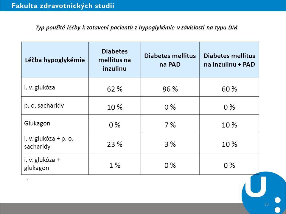 10 Léčba hypoglykémie Diabetes mellitus na inzulinu Diabetes mellitus na PAD Diabetes mellitus na inzulinu + PAD i. v. glukóza 62 %86 %60 % p. o. sach