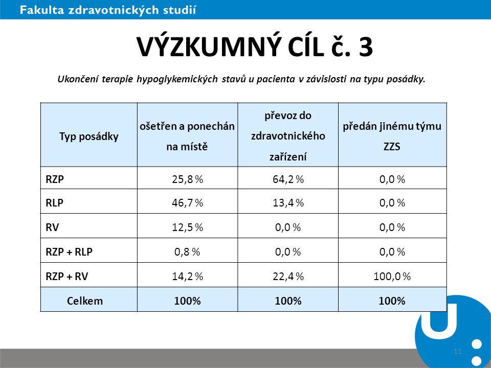 11 Typ posádky ošetřen a ponechán na místě převoz do zdravotnického zařízení předán jinému týmu ZZS RZP25,8 %64,2 %0,0 % RLP46,7 %13,4 %0,0 % RV12,5 %