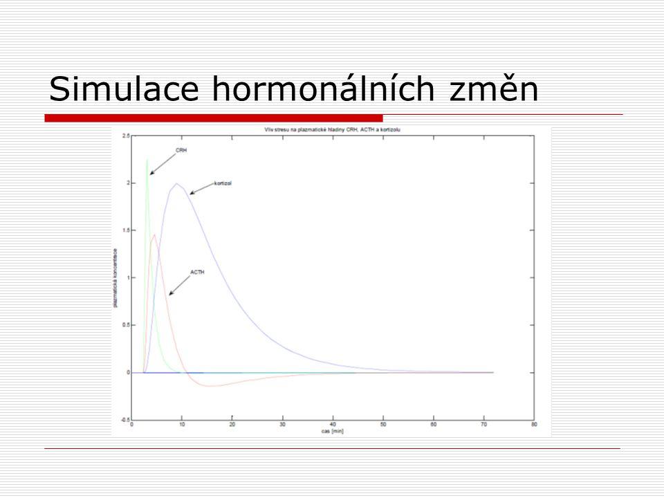 Simulace hormonálních změn