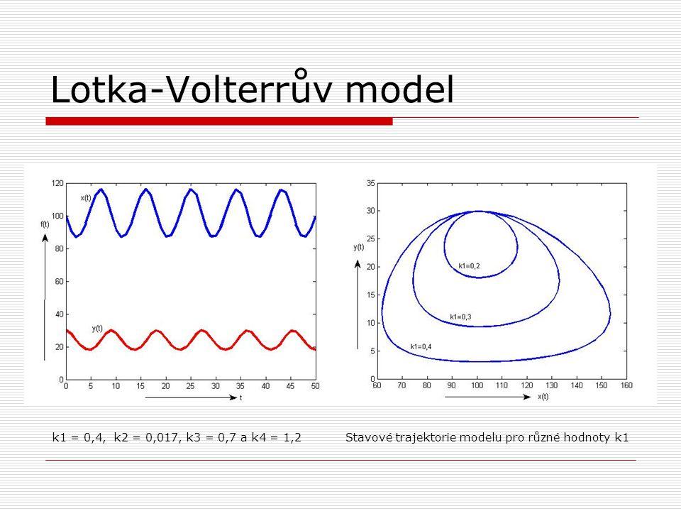 Lotka-Volterrův model k1 = 0,4, k2 = 0,017, k3 = 0,7 a k4 = 1,2 Stavové trajektorie modelu pro různé hodnoty k1