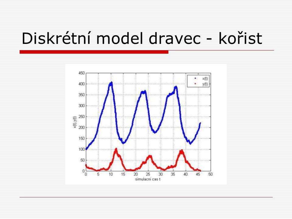 Diskrétní model dravec - kořist