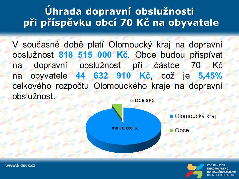 Úhrada dopravní obslužnosti při příspěvku obcí 70 Kč na obyvatele V současné době platí Olomoucký kraj na dopravní obslužnost 818 515 000 Kč.